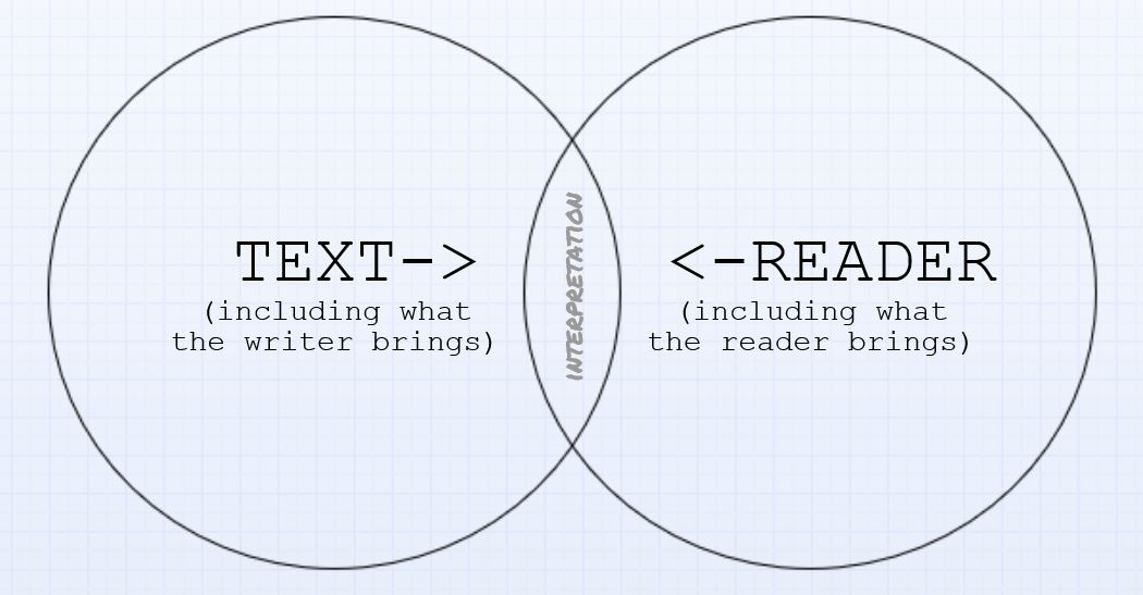 On writing is it dense to be complex the du flneuse my crude venn diagram of the writing reading process ccuart Images