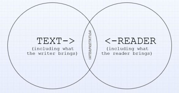 my crude Venn diagram of the writing-reading process